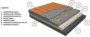 detail-elektr-podlahoveho-vytapeni-v-domech-modul-leg